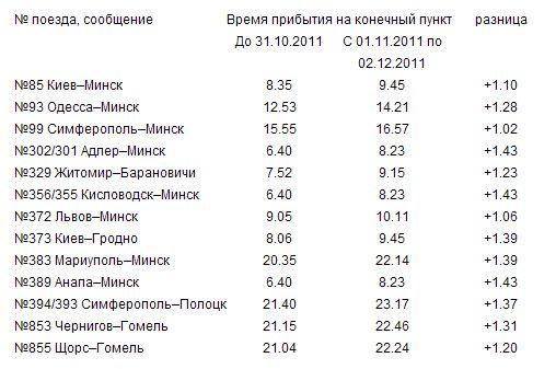 рынке спортивной расписание поездов красноярск лиски такое белье
